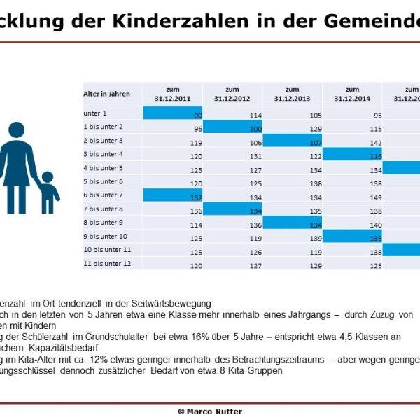 #Bildung - Marco Rutter - Bürgermeisterkandidat für Petershagen Eggersdorf #Vernunft #Verantwortung #Vertrauen